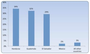 Countries of origin for unaccompanied child migrants placed into ORR custody from October 2013 through September 2014. Ninety-five percent of these young migrants came from Guatemala, El Salvador and Honduras. Source: ORR Annual Report to Congress, FY 2014